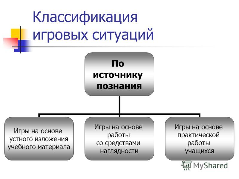 Классификация игровых ситуаций По источнику познания Игры на основе устного изложения учебного материала Игры на основе работы со средствами наглядности Игры на основе практической работы учащихся