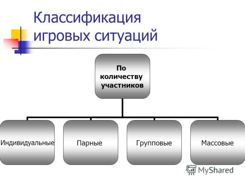 Классификация игровых ситуаций По количеству участников ИндивидуальныеПарныеГрупповыеМассовые