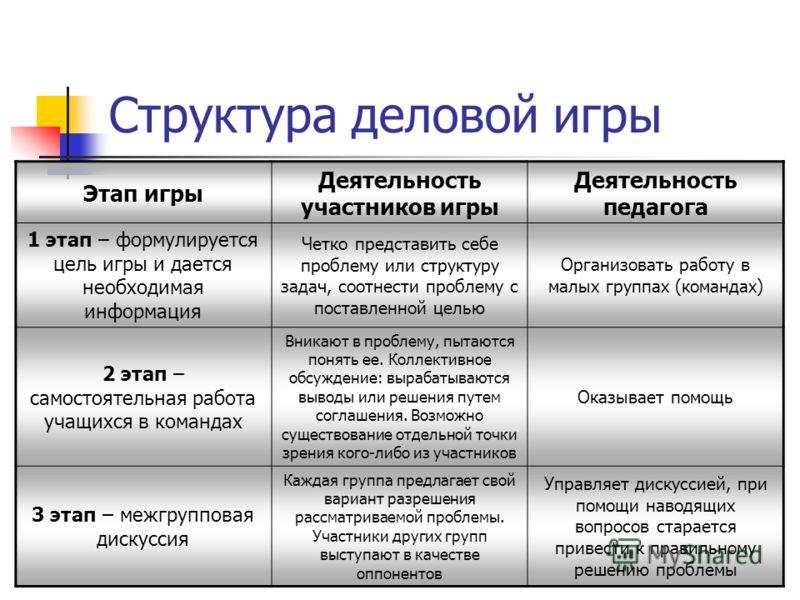 Структура деловой игры Этап игры Деятельность участников игры Деятельность педагога 1 этап – формулируется цель игры и дается необходимая информация Четко представить себе проблему или структуру задач, соотнести проблему с поставленной целью Организо