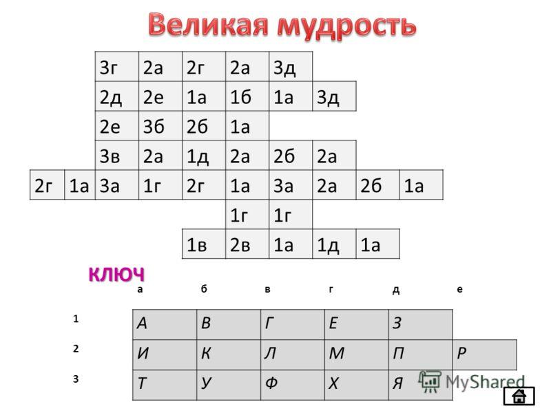 3г2а2г2а3д 2д2е1а1б1а3д 2е3б2б1а 3в2а1д2а2б2а 2г1а3а1г2г1а3а2а2б1а 1г 1в2в1а1д1а абвгде 1 АВГЕЗ 2 ИКЛМПР 3 ТУФХЯ КЛЮЧ