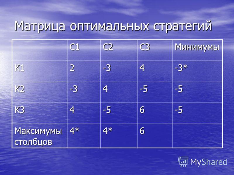 Матрица оптимальных стратегий С1С2С3Минимумы К12-34-3* К2-34-5-5 К34-56-5 Максимумы столбцов 4*4*6