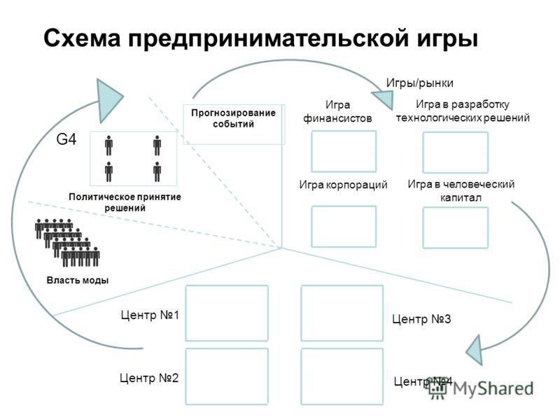 Схема предпринимательской игры Власть моды Политическое принятие решений G4 Игра финансистов Игра в разработку технологических решений Игра в человеческий капитал Игра корпораций Центр 3 Центр 4 Центр 1 Центр 2 Игры/рынки Прогнозирование событий