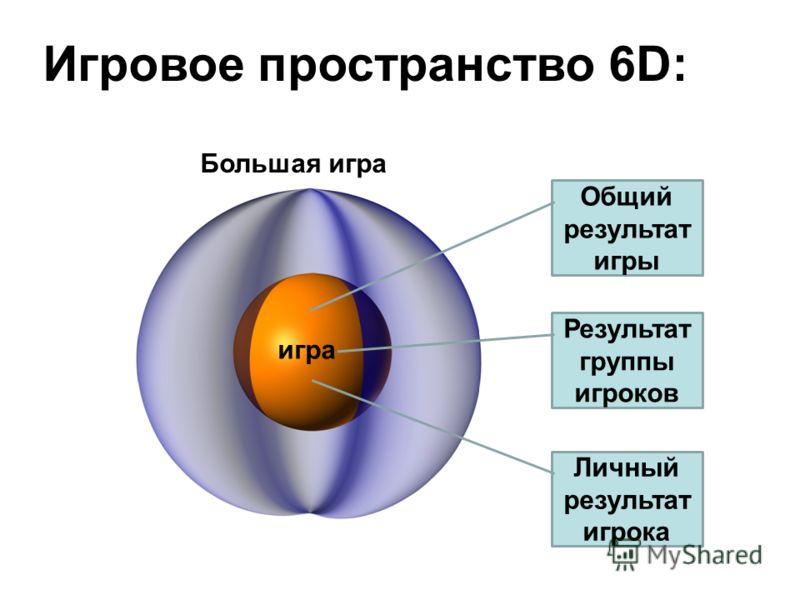 Игровое пространство 6D: игра Большая игра Общий результат игры Результат группы игроков Личный результат игрока