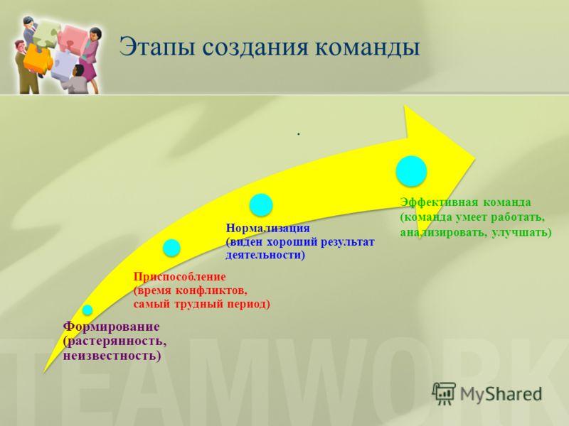 Этапы создания команды. Формирование (растерянность, неизвестность) Приспособление (время конфликтов, самый трудный период) Нормализация (виден хороший результат деятельности) Эффективная команда (команда умеет работать, анализировать, улучшать)