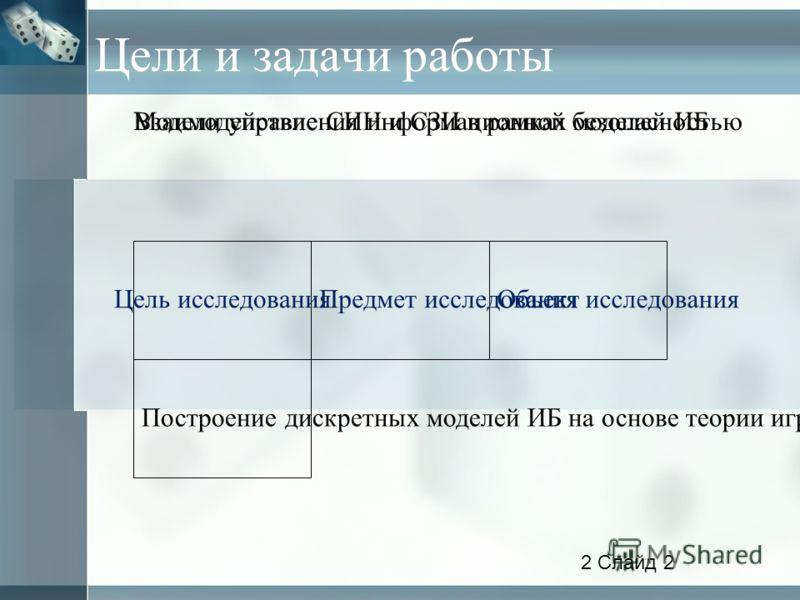 Цели и задачи работы Объект исследования Модели управления информационной безопасностью Предмет исследования Взаимодействие СИН и СЗИ в рамках моделей ИБ Цель исследования Построение дискретных моделей ИБ на основе теории игр 2 Слайд 2