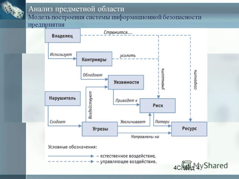 Анализ предметной области Модель построения системы информационной безопасности предприятия 4Слайд 4
