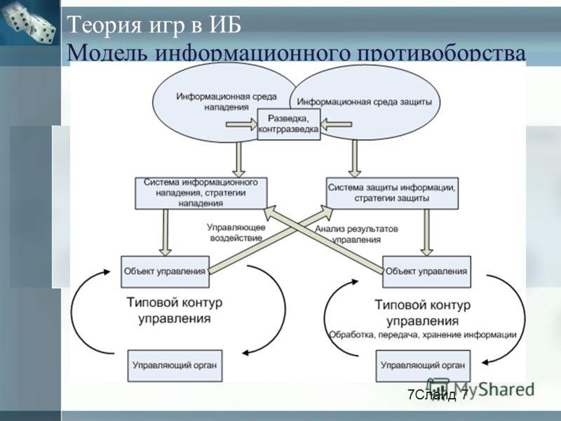 Теория игр в ИБ Модель информационного противоборства 7Слайд 7