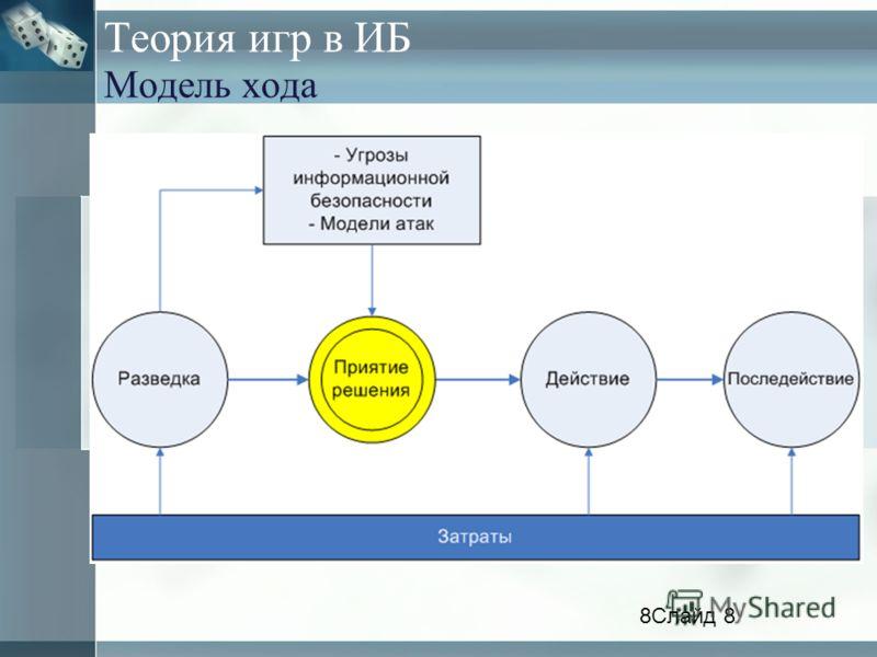Теория игр в ИБ Модель хода 8Слайд 8