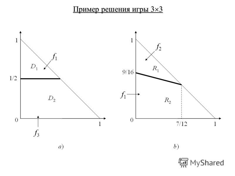 Пример решения игры 3 3 f1f1 f3f3 f2f2 f1f1