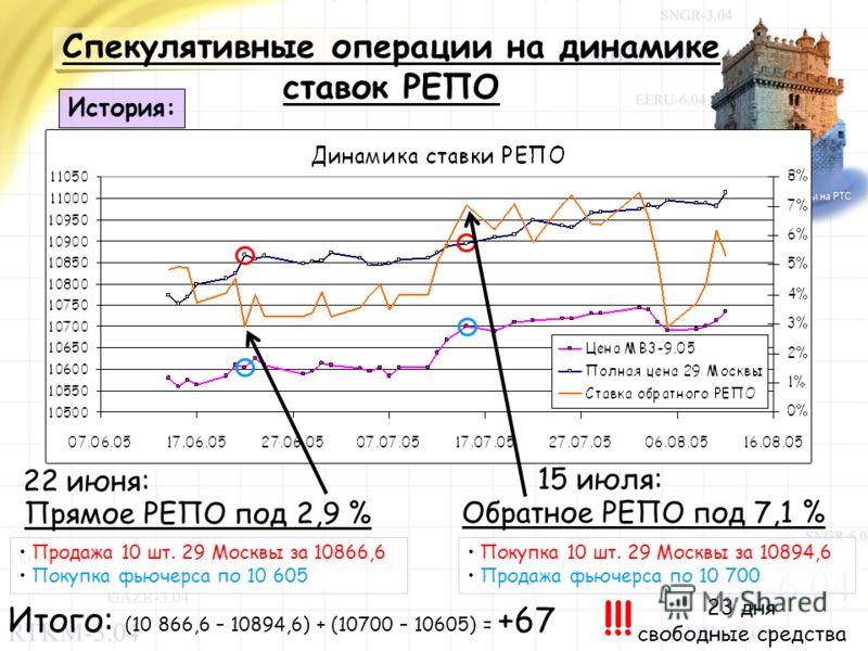 Спекулятивные операции на динамике ставок РЕПО История: 22 июня: Прямое РЕПО под 2,9 % Продажа 10 шт. 29 Москвы за 10866,6 Покупка фьючерса по 10 605 Обратное РЕПО под 7,1 % Покупка 10 шт. 29 Москвы за 10894,6 Продажа фьючерса по 10 700 15 июля: Итог