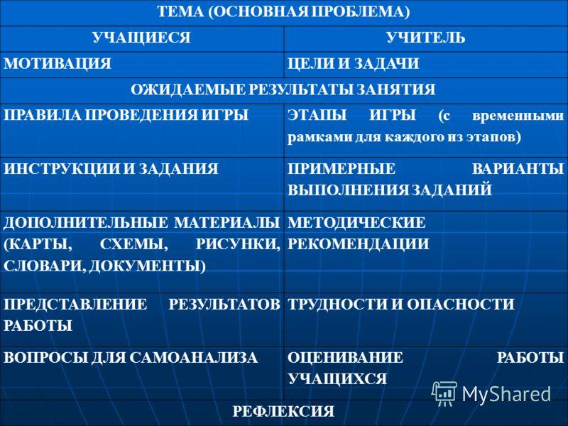 ТЕМА (ОСНОВНАЯ ПРОБЛЕМА) УЧАЩИЕСЯУЧИТЕЛЬ МОТИВАЦИЯЦЕЛИ И ЗАДАЧИ ОЖИДАЕМЫЕ РЕЗУЛЬТАТЫ ЗАНЯТИЯ ПРАВИЛА ПРОВЕДЕНИЯ ИГРЫ ЭТАПЫ ИГРЫ (с временными рамками для каждого из этапов) ИНСТРУКЦИИ И ЗАДАНИЯ ПРИМЕРНЫЕ ВАРИАНТЫ ВЫПОЛНЕНИЯ ЗАДАНИЙ ДОПОЛНИТЕЛЬНЫЕ МАТ