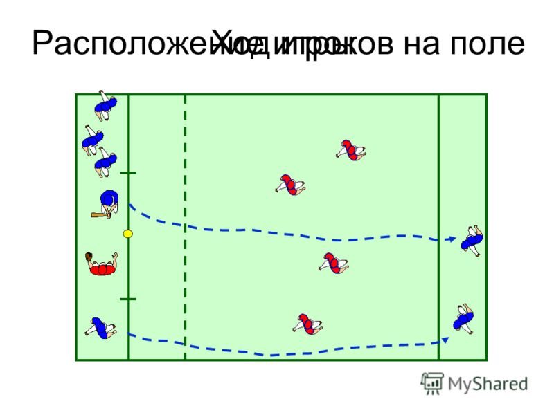 Расположение игроков на полеХод игры