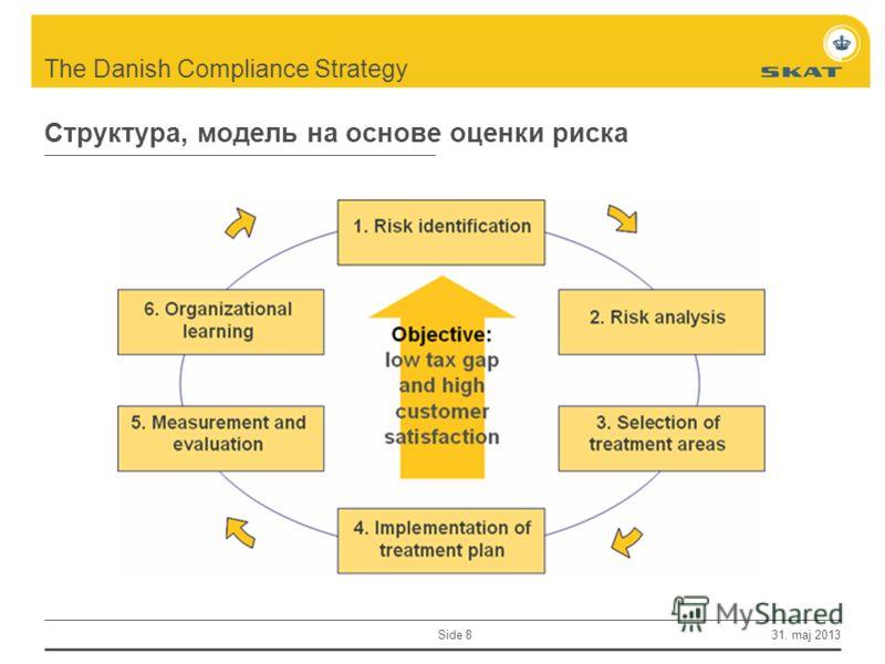 The Danish Compliance Strategy Side 8 31. maj 2013 Структура, модель на основе оценки риска
