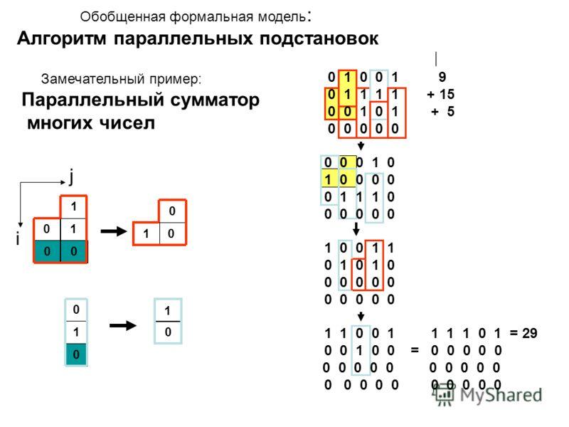 Обобщенная формальная модель : Алгоритм параллельных подстановок Замечательный пример: Параллельный сумматор многих чисел 1 1 1 00 0 0 0 0 0 1 01 j i 0 1 0 0 1 9 0 1 1 1 1 + 15 0 0 1 0 1 + 5 0 0 0 0 0 0 0 0 1 0 1 0 0 0 0 0 1 1 1 0 0 0 0 0 0 1 0 0 1 1