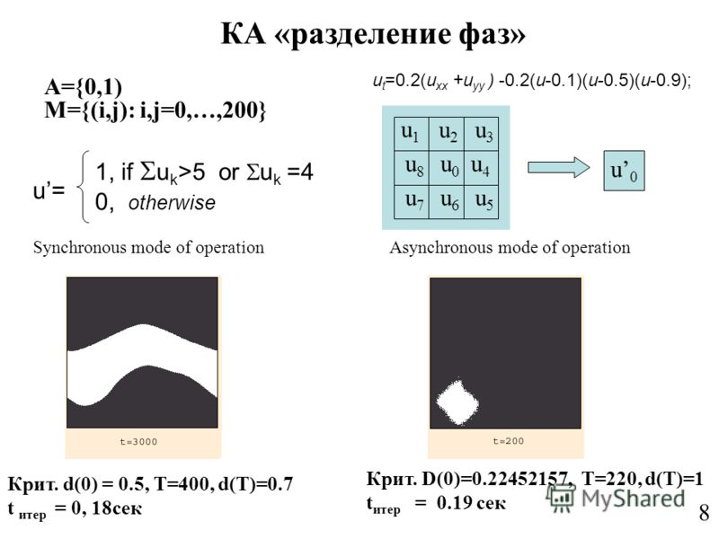 КА «разделение фаз» A={0,1) M={(i,j): i,j=0,…,200} Synchronous mode of operation 8 1,if u0u0 u1u1 u2u2 u3u3 u4u4 u5u5 u6u6 u7u7 u8u8 u0u0 1, if u k >5 or u k =4 0, otherwise u= u t =0.2(u xx +u yy ) -0.2(u-0.1)(u-0.5)(u-0.9); Asynchronous mode of ope