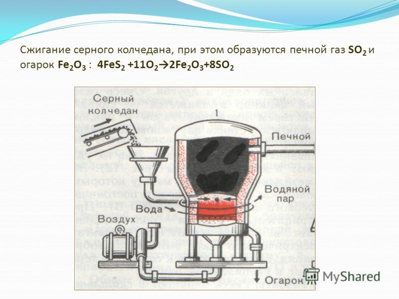 Сжигание серного колчедана, при этом образуются печной газ SO 2 и огарок Fe 2 O 3 : 4FeS 2 +11O 2 2Fe 2 O 3 +8SO 2