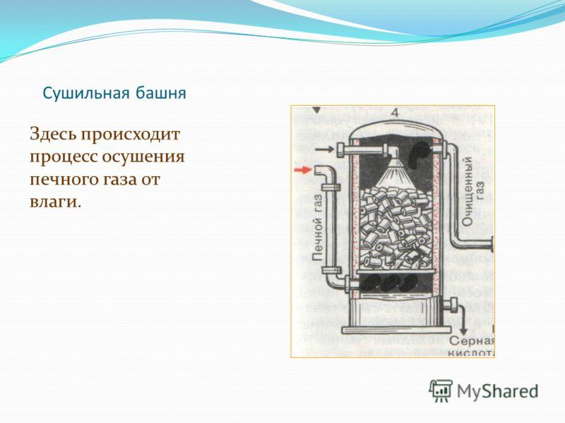 Сушильная башня Здесь происходит процесс осушения печного газа от влаги.