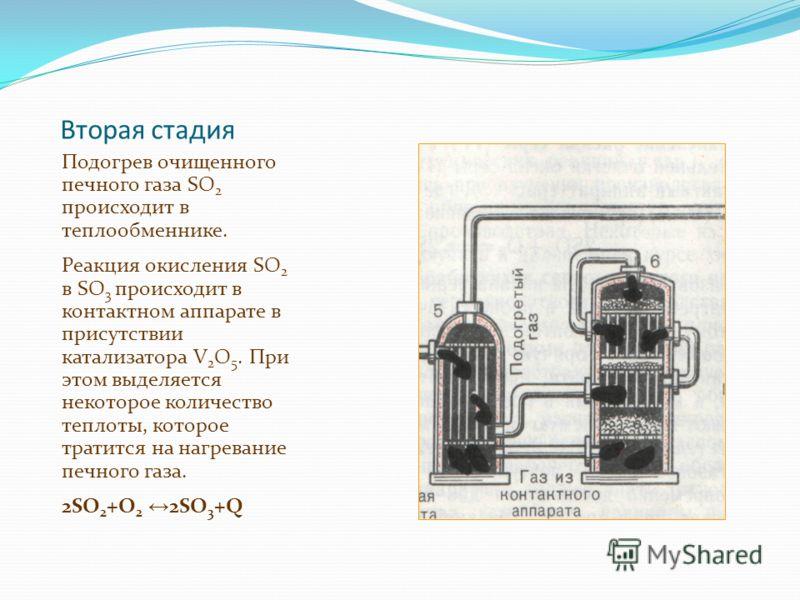 Вторая стадия Подогрев очищенного печного газа SO 2 происходит в теплообменнике. Реакция окисления SO 2 в SO 3 происходит в контактном аппарате в присутствии катализатора V 2 O 5. При этом выделяется некоторое количество теплоты, которое тратится на