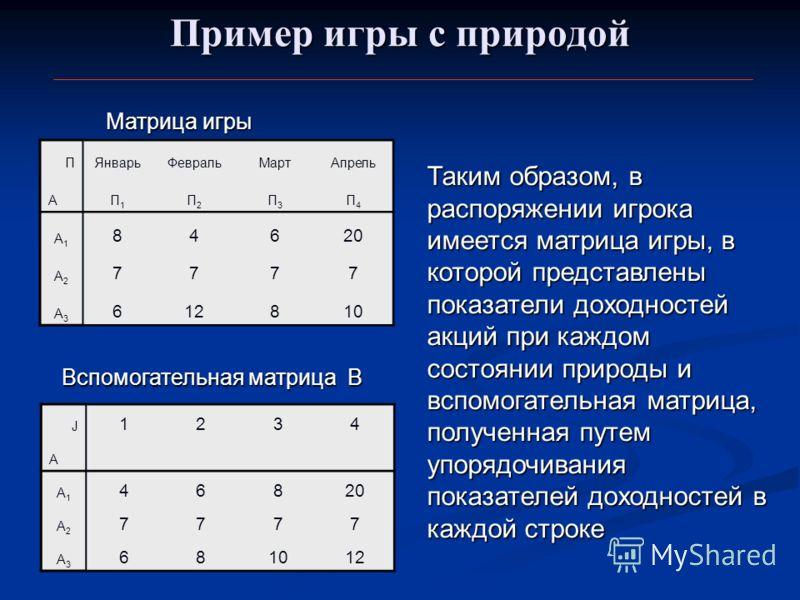 Пример игры с природой ПЯнварьФевральМартАпрель АП1П1 П2П2 П3П3 П4П4 А1А1 84620 А2А2 7777 А3А3 612810 Таким образом, в распоряжении игрока имеется матрица игры, в которой представлены показатели доходностей акций при каждом состоянии природы и вспомо