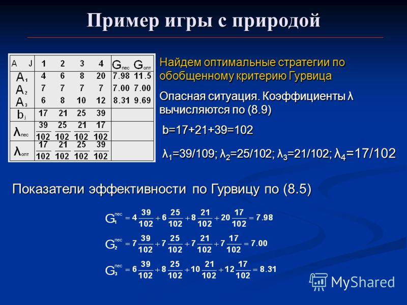 Пример игры с природой Найдем оптимальные стратегии по обобщенному критерию Гурвица Опасная ситуация. Коэффициенты λ вычисляются по (8.9) b=17+21+39=102 b=17+21+39=102 λ 1 =39/109; λ 2 =25/102; λ 3 =21/102; λ 4 =17/102 λ 1 =39/109; λ 2 =25/102; λ 3 =