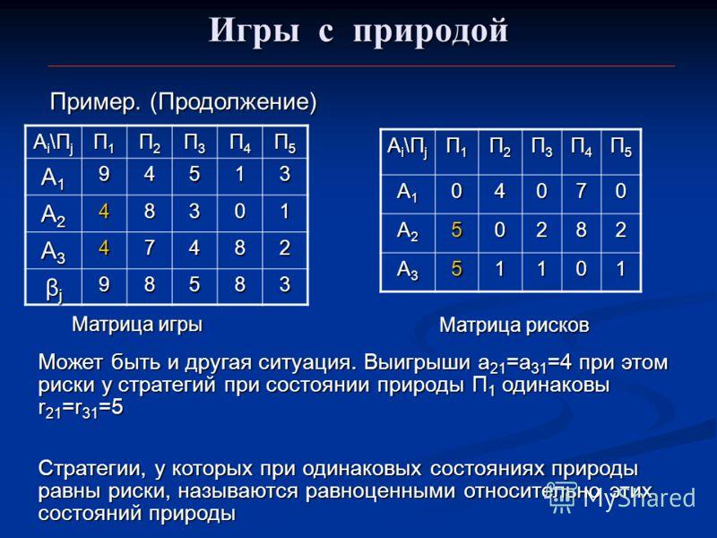 Игры с природой Пример. (Продолжение) Ai\ПjAi\ПjAi\ПjAi\Пj П1П1П1П1 П2П2П2П2 П3П3П3П3 П4П4П4П4 П5П5П5П5 A1A1A1A194513 A2A2A2A248301 A3A3A3A347482 βjβjβjβj98583 Матрица игры Матрица рисков Ai\ПjAi\ПjAi\ПjAi\Пj П1П1П1П1 П2П2П2П2 П3П3П3П3 П4П4П4П4 П5П5П