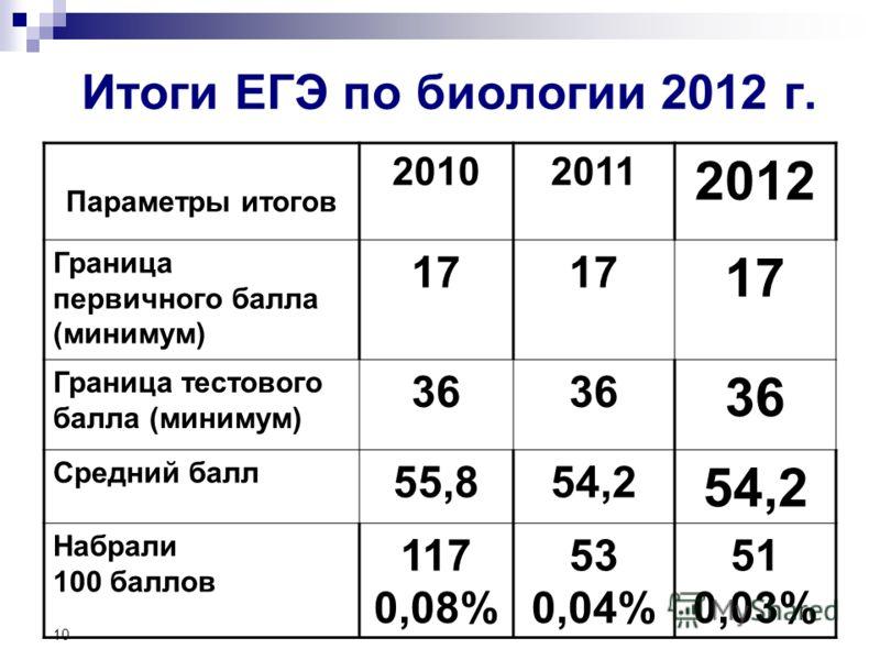 10 Итоги ЕГЭ по биологии 2012 г. Параметры итогов 20102011 2012 Граница первичного балла (минимум) 17 Граница тестового балла (минимум) 36 Средний балл 55,854,254,2 54,2 Набрали 100 баллов 117 0,08% 53 0,04% 51 0,03%