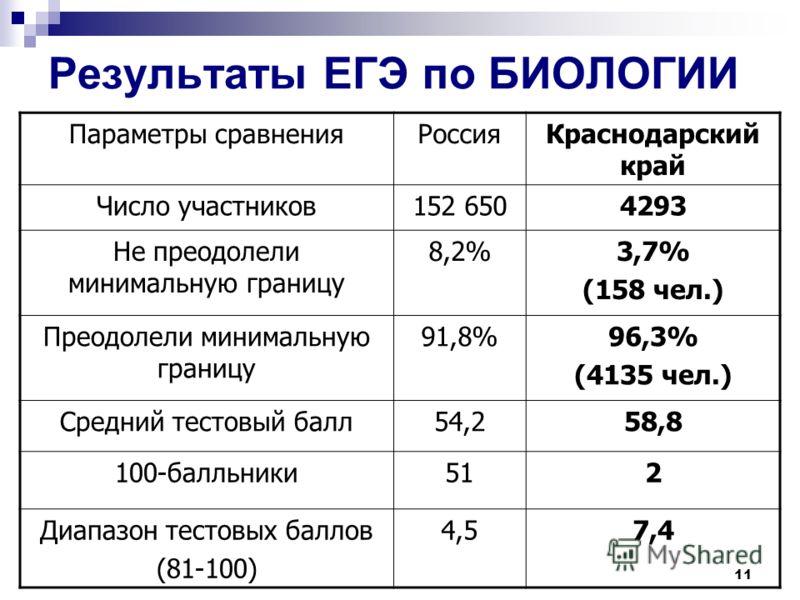 Результаты ЕГЭ по БИОЛОГИИ Параметры сравненияРоссияКраснодарский край Число участников152 6504293 Не преодолели минимальную границу 8,2%3,7% (158 чел.) Преодолели минимальную границу 91,8%96,3% (4135 чел.) Средний тестовый балл54,258,8 100-балльники