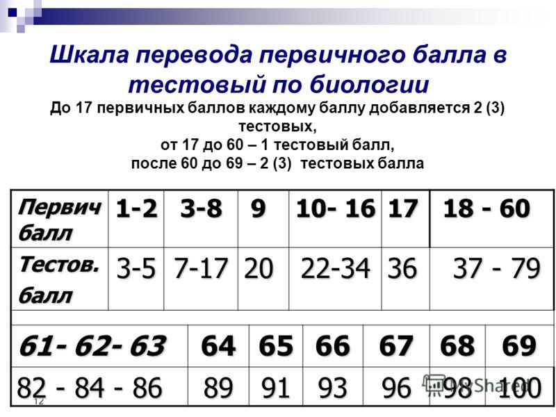 12 Шкала перевода первичного балла в тестовый по биологии До 17 первичных баллов каждому баллу добавляется 2 (3) тестовых, от 17 до 60 – 1 тестовый балл, после 60 до 69 – 2 (3) тестовых балла Первич балл 1-23-8 9 10- 16 17 18 - 60 18 - 60 Тестов.балл