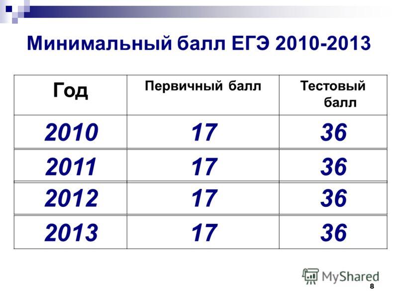 8 Минимальный балл ЕГЭ 2010-2013 Год Первичный баллТестовый балл 20101736 20111736 20121736 20131736