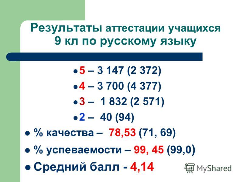 Результаты аттестации учащихся 9 кл по русскому языку 5 – 3 147 (2 372) 4 – 3 700 (4 377) 3 – 1 832 (2 571) 2 – 40 (94) % качества – 78,53 (71, 69) % успеваемости – 99, 45 (99,0 ) Средний балл - 4,14