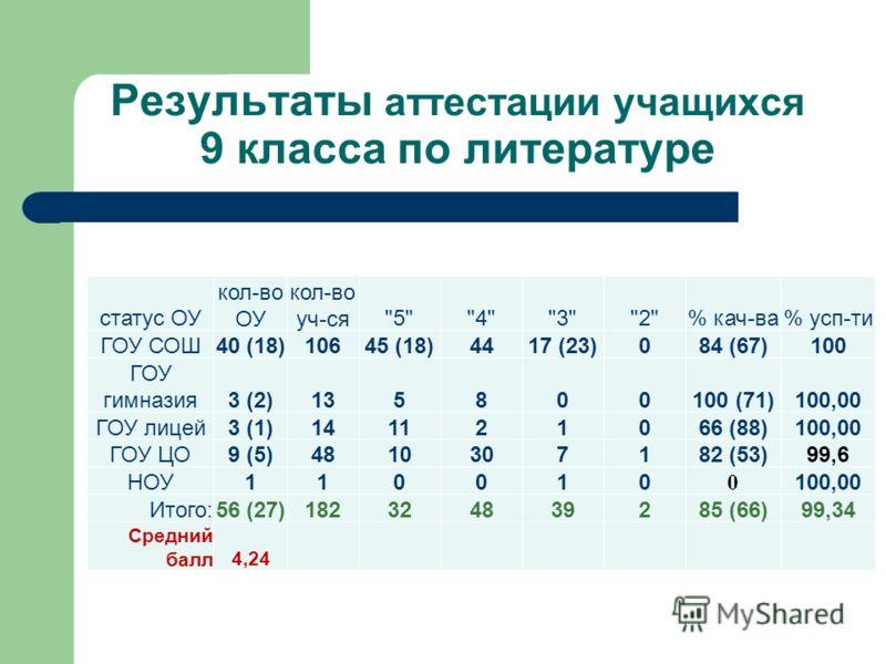 Результаты аттестации учащихся 9 класса по литературе статус ОУ кол-во ОУ кол-во уч-ся