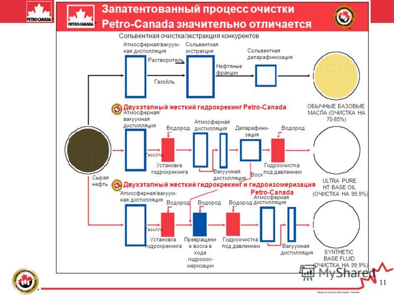 11 Запатентованный процесс очистки Petro-Canada значительно отличается Сольвентная очистка/экстракция конкурентов Атмосферная/вакуум- ная дистилляция Сольвентная экстракция Растворитель Сольвентная депарафинизация ОБЫЧНЫЕ БАЗОВЫЕ МАСЛА (ОЧИСТКА НА 70
