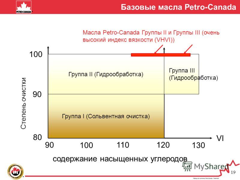 19 Базовые масла Petro-Canada Группа II (Гидрообработка) Степень очистки 80 90 100 90 100 110120 130 Группа I (Сольвентная очистка) Группа III (Гидрообработка) Масла Petro-Canada Группы II и Группы III (очень высокий индекс вязкости (VHVI)) VI содерж