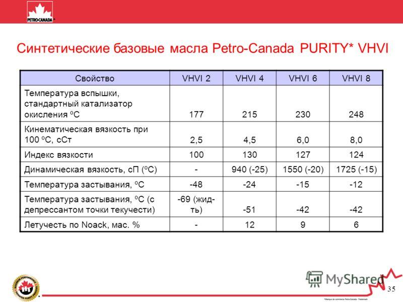 35 Синтетические базовые масла Petro-Canada PURITY* VHVI СвойствоVHVI 2VHVI 4VHVI 6VHVI 8 Температура вспышки, стандартный катализатор окисления ºС 177215230248 Кинематическая вязкость при 100 ºС, сСт 2,54,56,08,0 Индекс вязкости 100130127124 Динамич