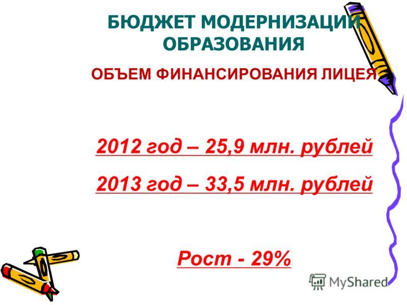 БЮДЖЕТ МОДЕРНИЗАЦИИ ОБРАЗОВАНИЯ ОБЪЕМ ФИНАНСИРОВАНИЯ ЛИЦЕЯ 2012 год – 25,9 млн. рублей 2013 год – 33,5 млн. рублей Рост - 29%