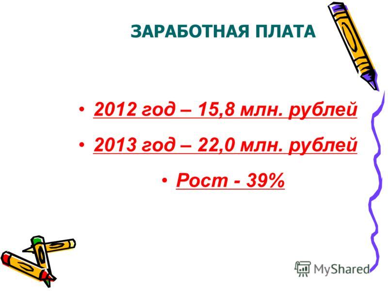 ЗАРАБОТНАЯ ПЛАТА 2012 год – 15,8 млн. рублей 2013 год – 22,0 млн. рублей Рост - 39%