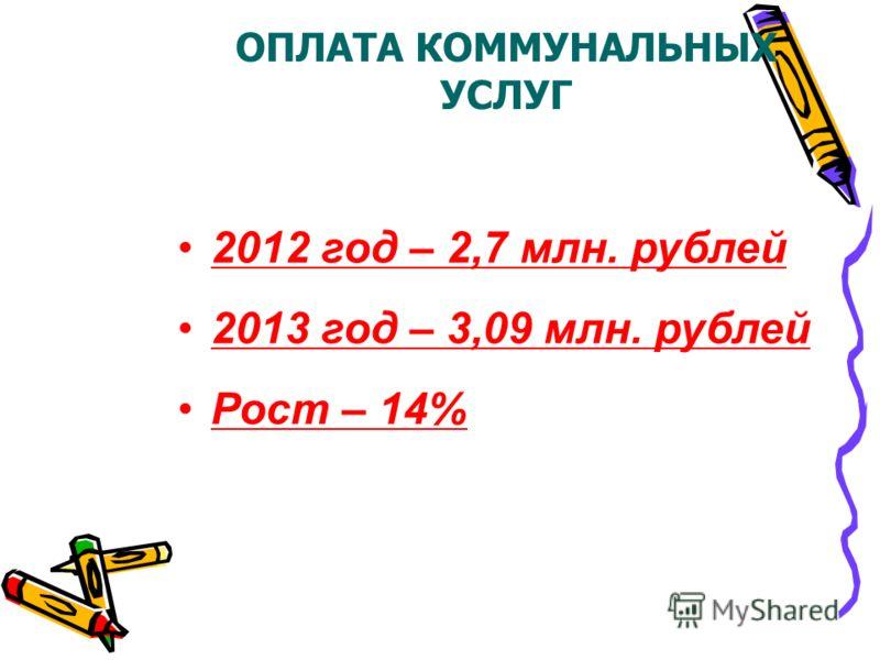 ОПЛАТА КОММУНАЛЬНЫХ УСЛУГ 2012 год – 2,7 млн. рублей 2013 год – 3,09 млн. рублей Рост – 14%