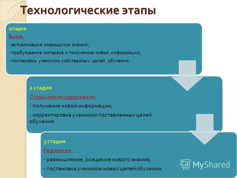 Технологические этапы 1 стадия Вызов : - актуализация имеющихся знаний ; - пробуждение интереса к получению новой информации ; - постановка учеником собственных целей обучения. 2 стадия Осмысление содержания : - получение новой информации ; - коррект