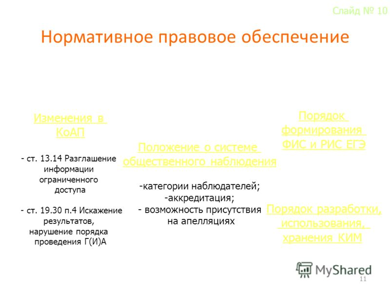 Нормативное правовое обеспечение 11 Изменения в КоАП - ст. 13.14 Разглашение информации ограниченного доступа - ст. 19.30 п.4 Искажение результатов, нарушение порядка проведения Г(И)А Порядок разработки, использования, хранения КИМ Положение о систем