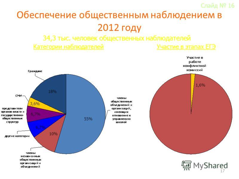 Обеспечение общественным наблюдением в 2012 году 17 34,3 тыс. человек общественных наблюдателей Категории наблюдателей 55% 18% 6,7% 3,6% 1,6% Участие в этапах ЕГЭ 10% Слайд 16