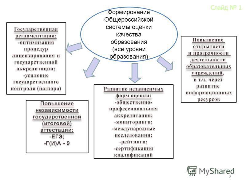 2 Формирование Общероссийской системы оценки качества образования (все уровни образования) Слайд 1