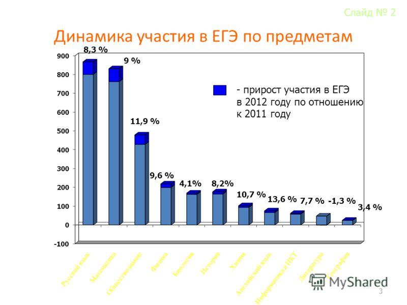 Динамика участия в ЕГЭ по предметам 3 8,3 % 9 % 11,9 % 9,6 % 4,1% 8,2% 10,7 % 13,6 % 7,7 %-1,3 % 3,4 % - прирост участия в ЕГЭ в 2012 году по отношению к 2011 году Слайд 2