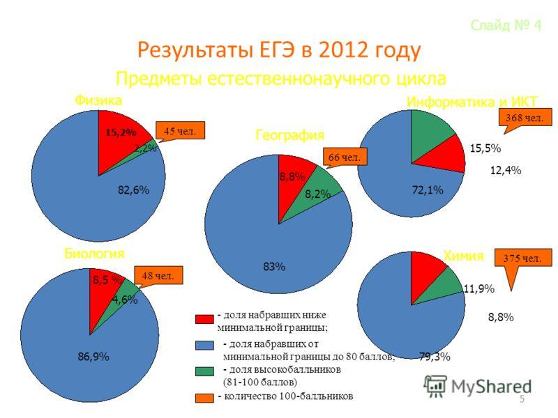 Результаты ЕГЭ в 2012 году 5 Предметы естественнонаучного цикла Физика 82,6% 15,2% 2,2% 72,1% 15,5% 12,4% Информатика и ИКТ Биология Химия География 86,9% 8,5 % 4,6% 83% 8,8% 8,2% 79,3% 11,9% 8,8% - доля набравших ниже минимальной границы; - доля наб