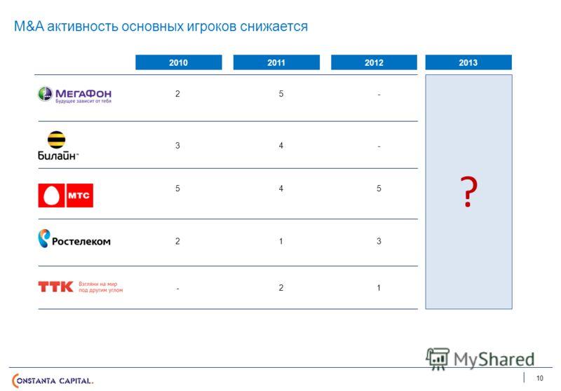 M&A активность основных игроков снижается 10 201020112012 25- 34- 545 213 -21 2013 ?