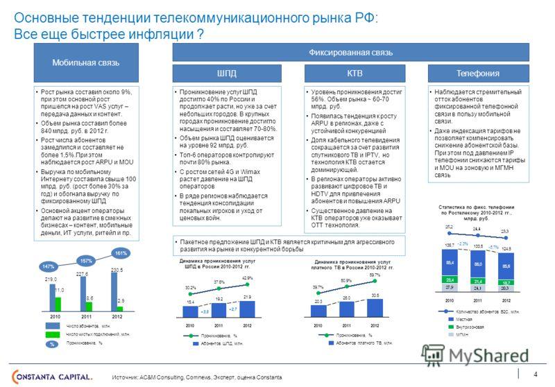 Основные тенденции телекоммуникационного рынка РФ: Все еще быстрее инфляции ? 4 Мобильная связь Фиксированная связь ШПДКТВТелефония Рост рынка составил около 9%, при этом основной рост пришелся на рост VAS услуг – передача данных и контент. Объем рын