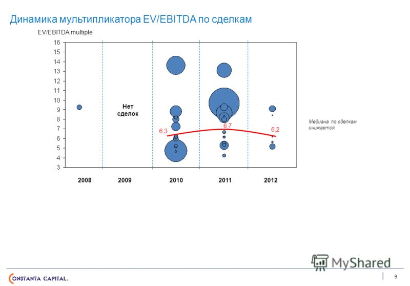 Динамика мультипликатора EV/EBITDA по сделкам 9 EV/EBITDA multiple 20082009201020112012 Нет сделок 6,2 6,3 6,7 Медиана по сделкам снижается