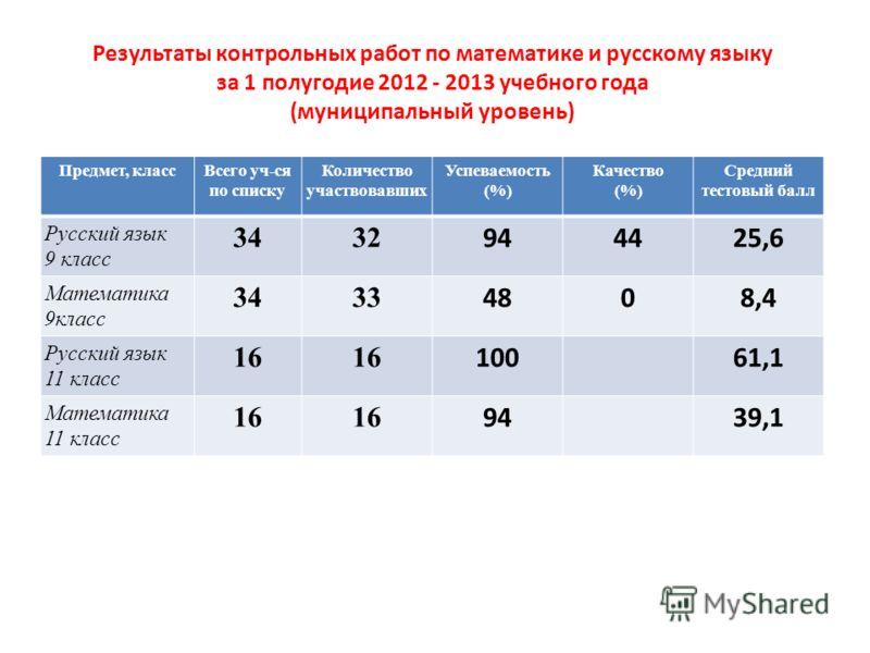 Результаты контрольных работ по математике и русскому языку за 1 полугодие 2012 - 2013 учебного года (муниципальный уровень) Предмет, классВсего уч-ся по списку Количество участвовавших Успеваемость (%) Качество (%) Средний тестовый балл Русский язык