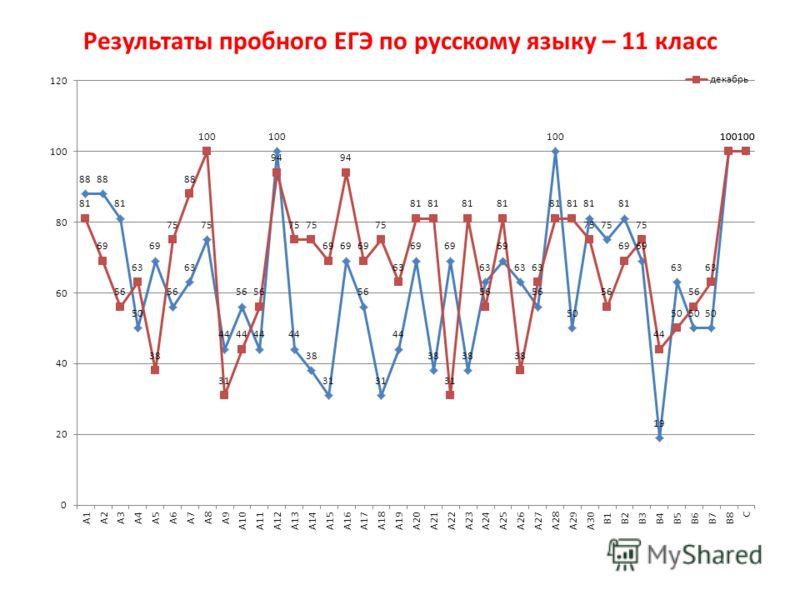 Результаты пробного ЕГЭ по русскому языку – 11 класс