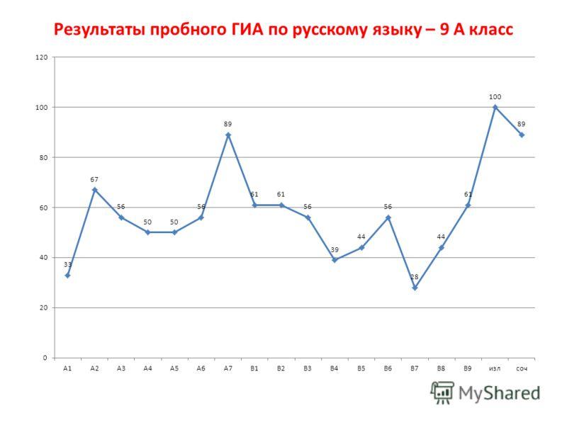 Результаты пробного ГИА по русскому языку – 9 А класс