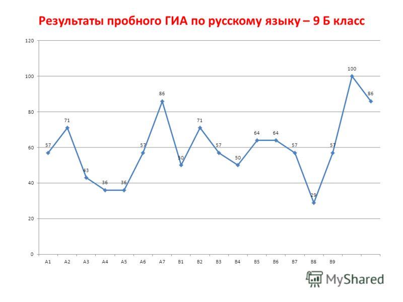 Результаты пробного ГИА по русскому языку – 9 Б класс
